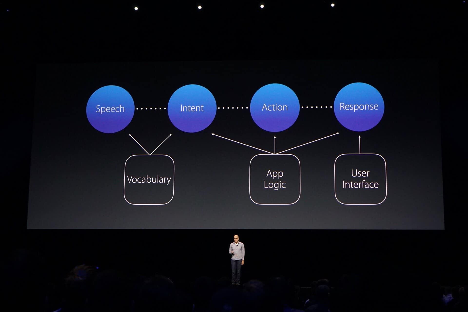 Apple Presentation